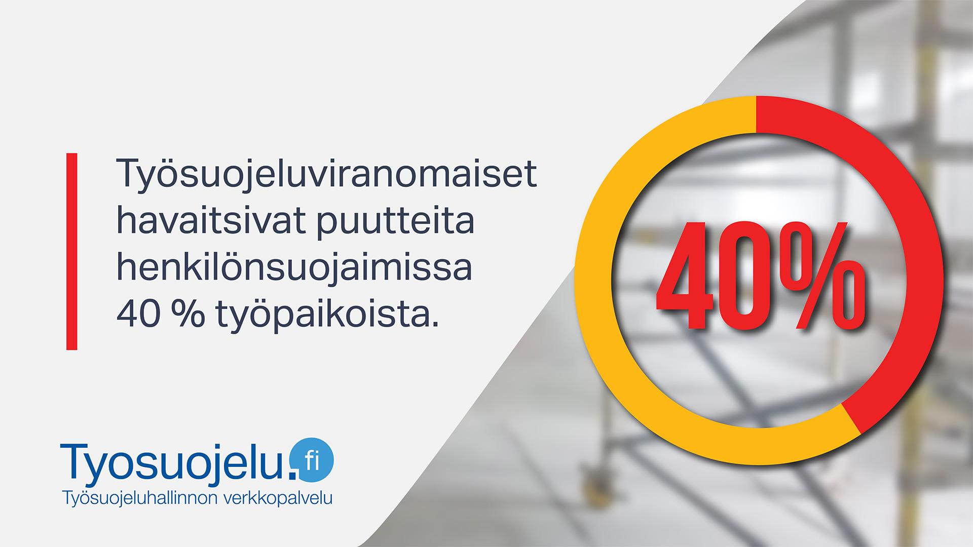Teksti: Työsuojeluviranomaiset havaitsivat puutteita henkilönsuojaimissa 40 % työpaikoista. Työsuojelu.fi-logo.