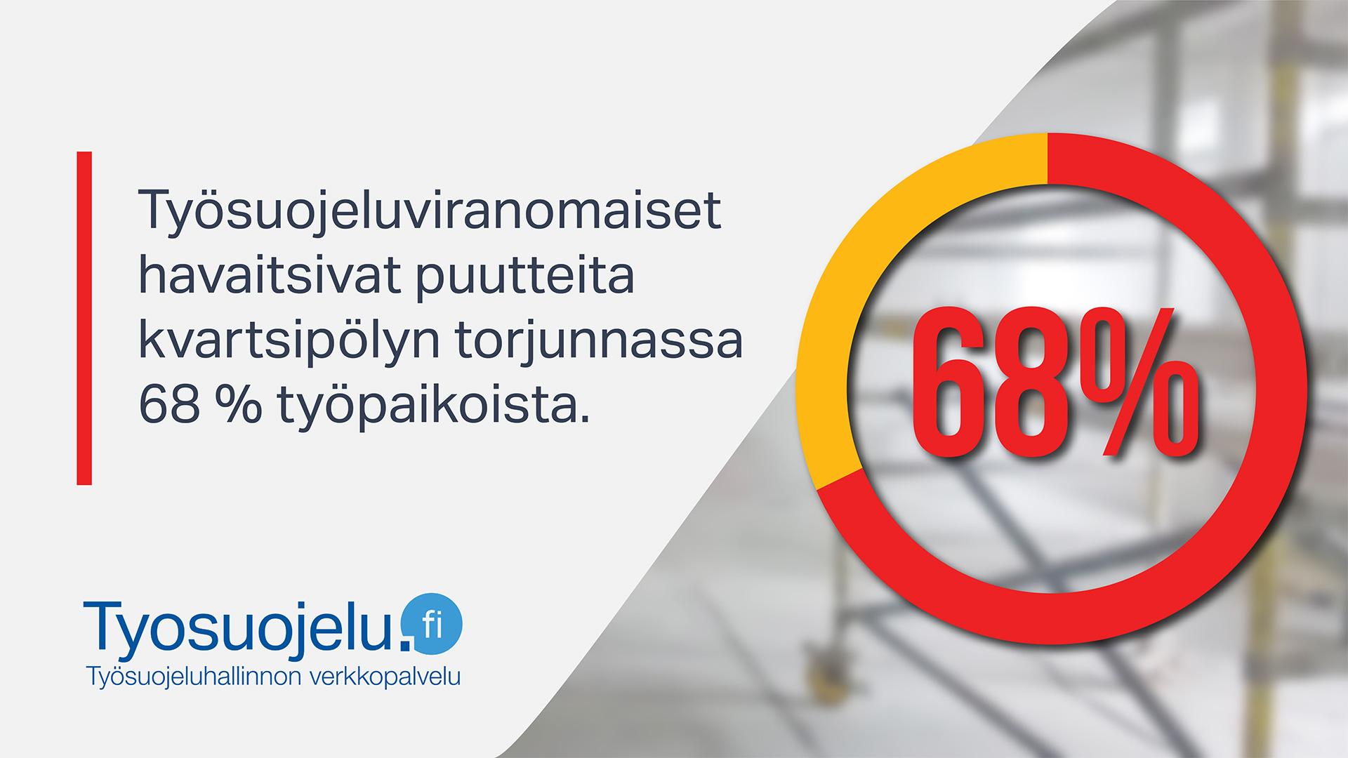 Teksti: Työsuojeluviranomaiset havaitsivat puutteita kvartsipölyn torjunnassa 68% työpaikoista. Tyosuojelu.fi-logo.