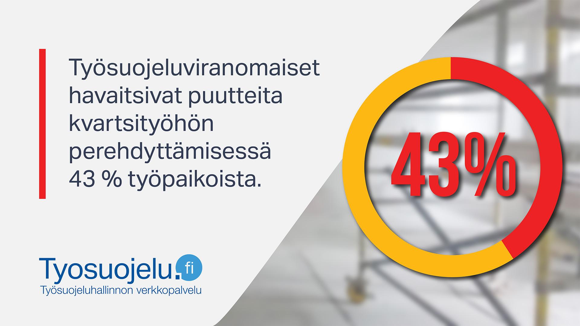 Työsuojeluviranomaiset havaitsivat puutteita kvartsityöhön perehdyttämisessä 43% työpaikoista. Tyosuojelu.fi-logo.