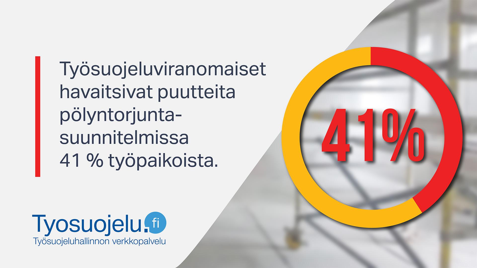 Teksti: Työsuojeluviranomaiset havaitsivat puutteita pölyntorjuntasuunnitelmissa 41% työpaikoista. Tyosuojelu.fi-logo.