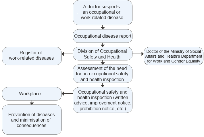 Flowchart: The path from an occupational disease report to an occupational safety and health inspection.