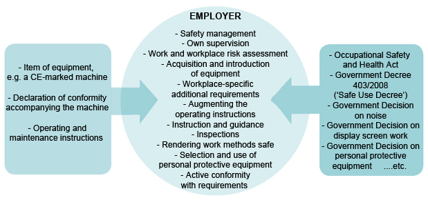 Figure 1: Ensuring safety in the workplace