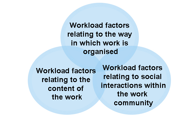 Graph: Workload factors